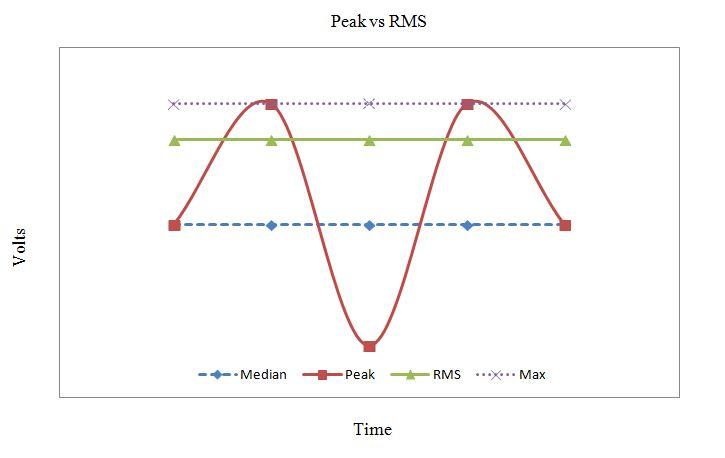 Hình ảnh trực quan mối quan hệ giữa công suất Peak và công suất RMS