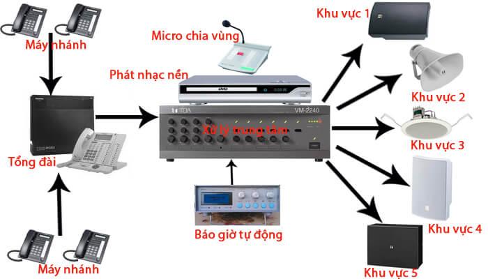 Một số cấu hình âm thanh thông báo nhà xưởng cơ bản