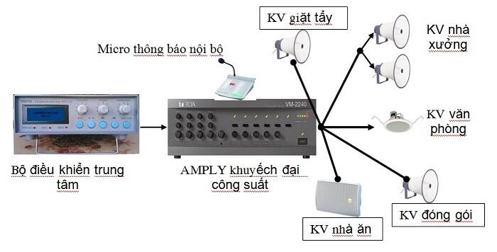 Tư vấn, thiết kế, lắp đặt amply thông báo giá rẻ tại Lạc Việt Audio