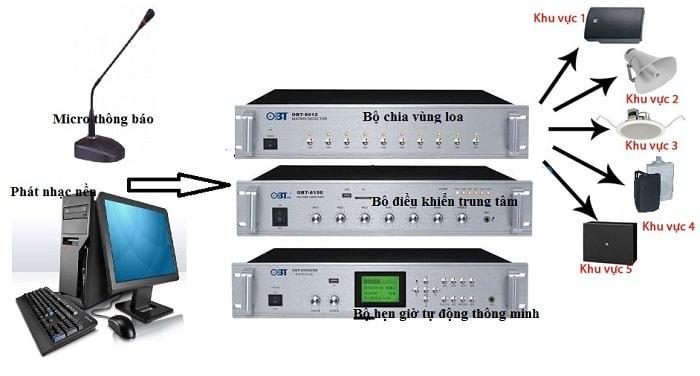 Sơ đồ lắp đặt hệ thống âm thanh thông báo đơn giản của BOSCH