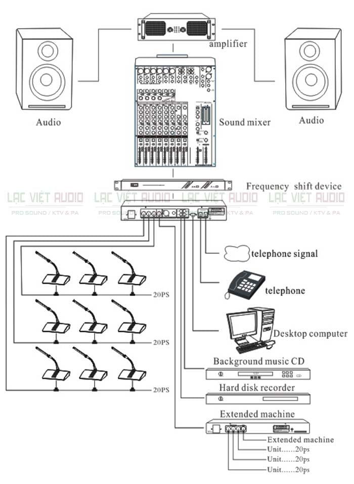 Sơ đồ hệ thống âm thanh hội thảo, hội nghị tiêu biểu