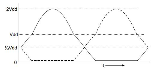 Hình 3: Dạng sóng của cả hai nửa cầu đối với đầu ra hình sin