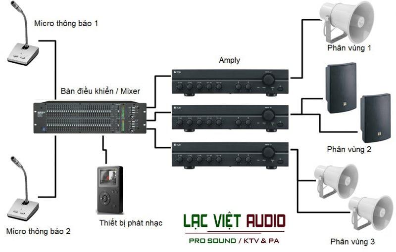 Âm thanh đa vùng có khả năng phát nhạc ở nhiều vùng khác nhau