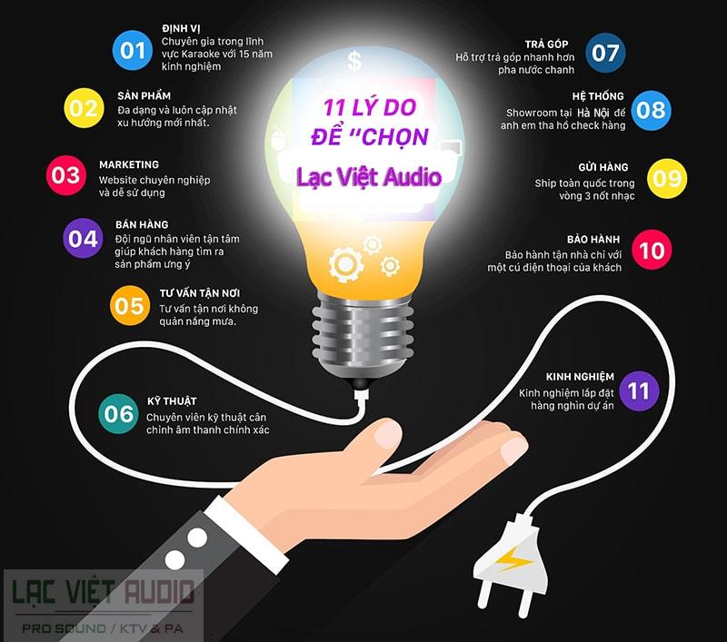11 lý do nên chọn Lạc Việt Audio là đơn vị kinh doanh uy tín để mua hàng