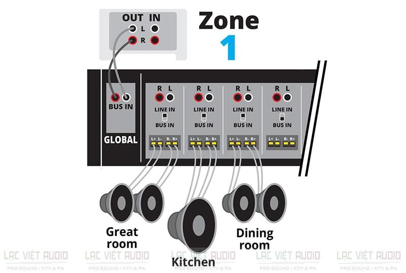 Nguyên lý hoạt động của hệ thống giải pháp âm thanh đa vùng