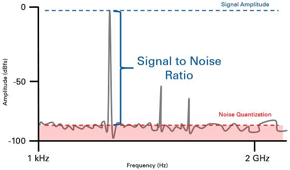 Hình ảnh trực quan tỷ lệ S/N trên thiết bị âm thanh