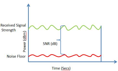 Noise Floor và tác dụng với các thiết bị âm thanh